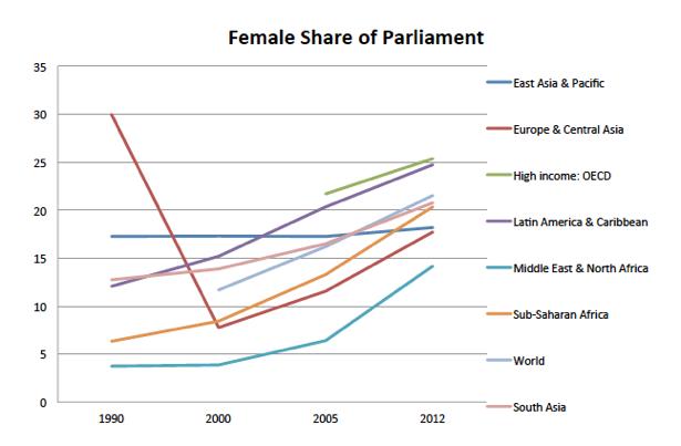 empowerment WB graph 2012